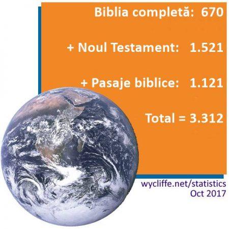 statistici OCT 2017 lb romana